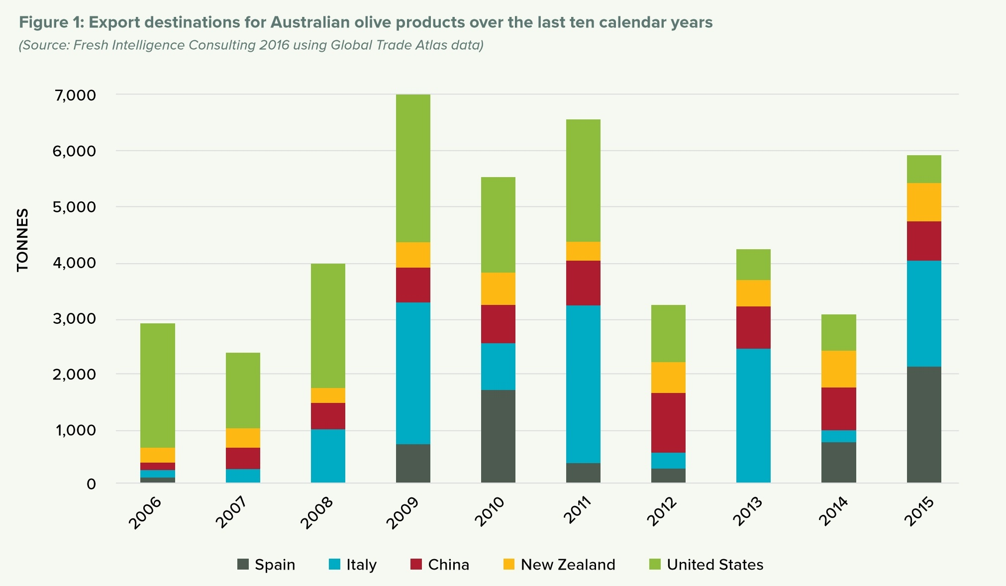 Australian Olive Oil Exports-1.jpg